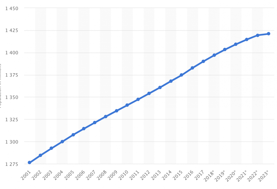 China's Population Growth since the turn of 2000
