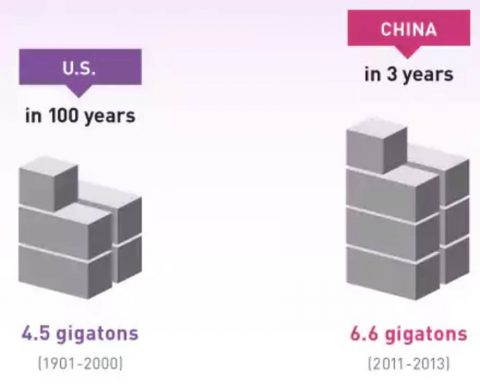 US Cement Usage in the 20th Century vs China Cement Usage from 2011-2013