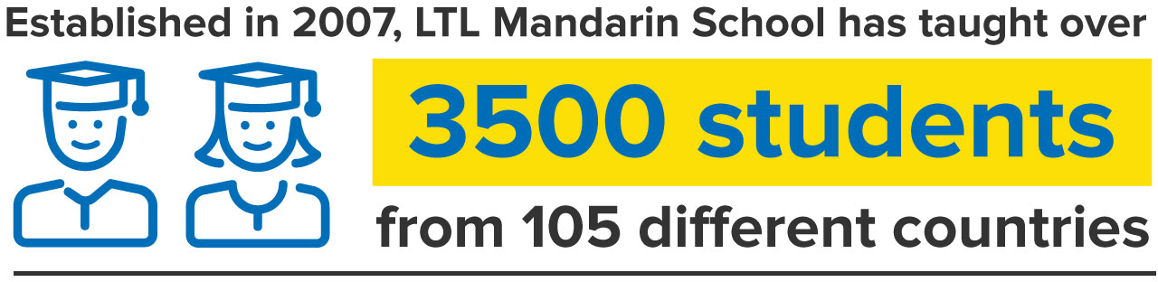 Established in 2007, LTL Mandarin School has taught over 3500 students from 105 different countries